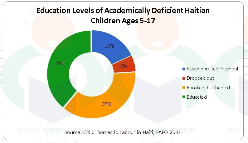 Child Domestic Labor in haiti: Characteristics, Contexts and Organisation of Children's Residence, Relocation and Work revised draft FAFO